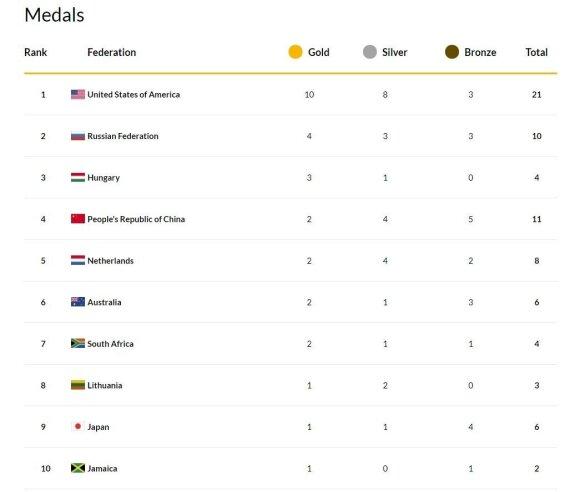 Pasaulio plaukimo čempionato medalių įskaita