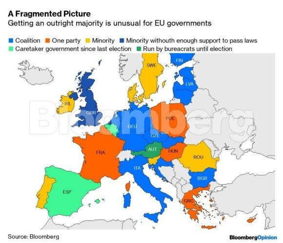 Europos politikoje siaučia betvarkė, ir tai nuostabu