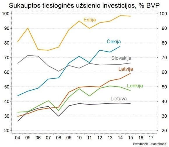 Paaiškino, kodėl lietuvių atlyginimai – mažiausi regione