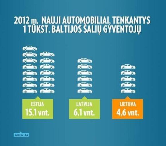 Infografikas (nauji automobiliai)