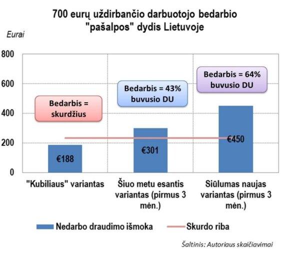 Bedarbių pašalpos Letuvoje (Ž. Maurico skaičiavimai)