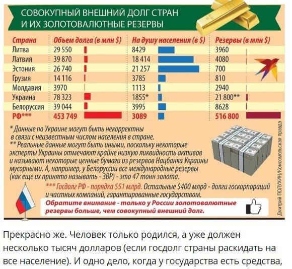 """""""Komsomolskaja pravda"""" pateikiama šalių skolos ir turimų rezervų statistika"""