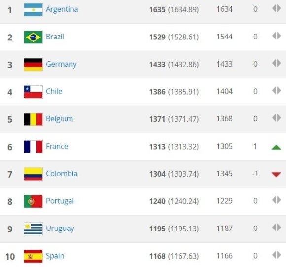FIFA reitingo dešimtukas