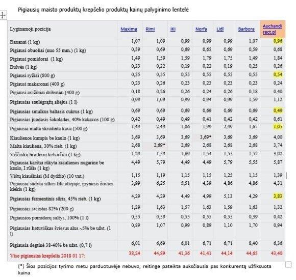 Kainų palyginimo lentelė, pricer.lt informacija