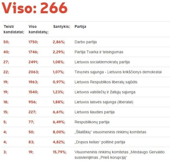 Partijos-lyderės pagal teistų kandidatų skaičių