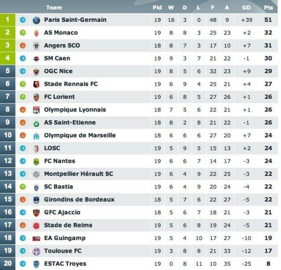 """""""Ligue 1"""" pirmenybių turnyro lentelė"""