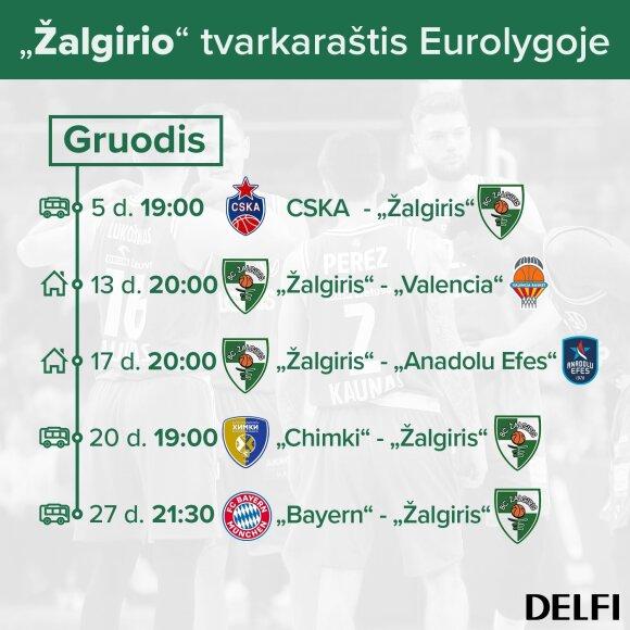 """""""Žalgirio"""" rungtynių tvarkaraštis Eurolygoje gruodį"""