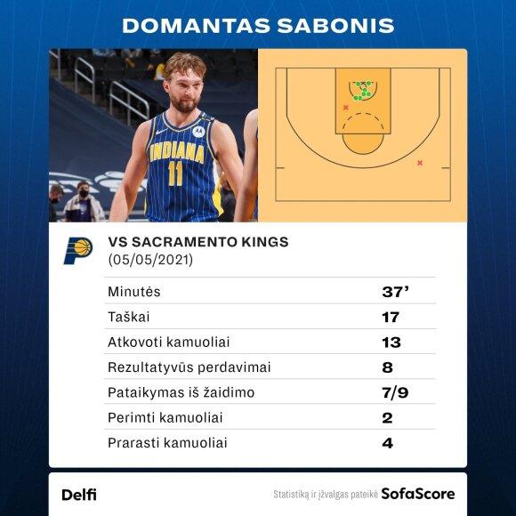 "Domantas Sabonis prieš Sakramento ""Kings"". Statistika"