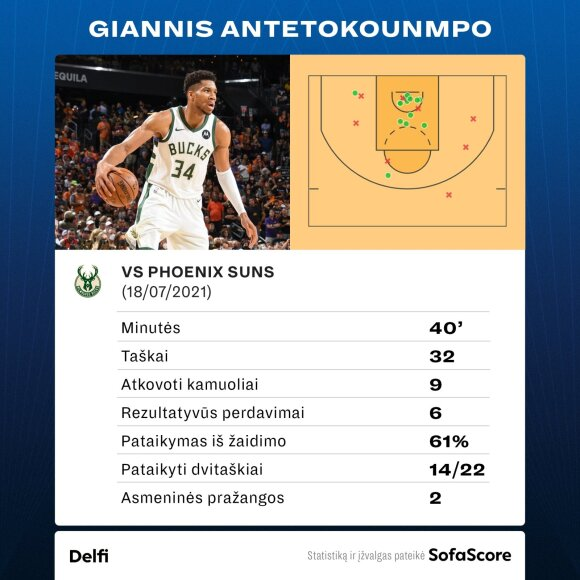 """Lūžis NBA Superfinale: Giannio """"Bucks"""" – per vieną pergalę nuo aukso žiedų"""