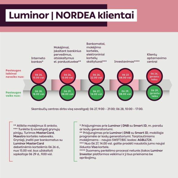 """Svarbu """"Luminor"""" klientams: pasiruoškite grynuosius ir atlikite mokėjimus, nes neveiks dalis paslaugų"""