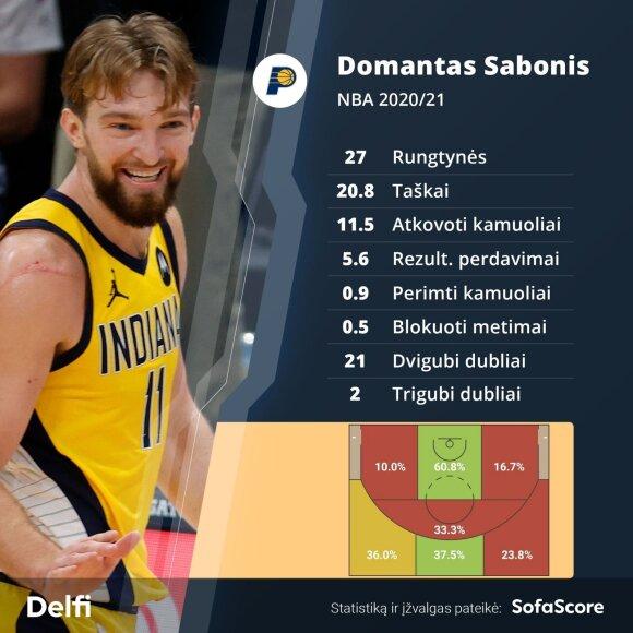 Domanto Sabonio sezono statistika