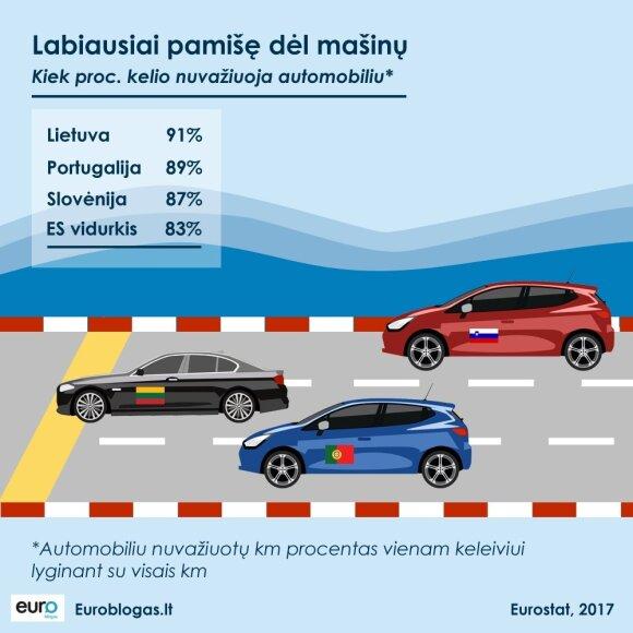 Lietuviai – labiausiai Europoje pamišę dėl mašinų