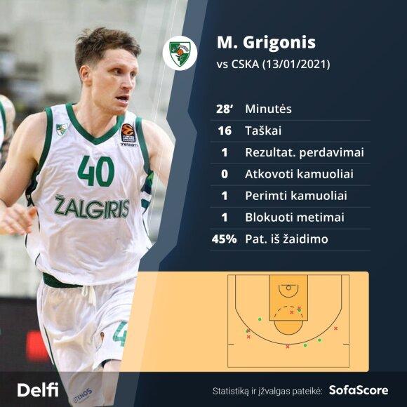 Mariaus Grigonio statistika mače su Maskvos CSKA