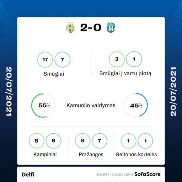 """""""Ferencvaros"""" ir """"Žalgirio"""" rungtynių statistika"""