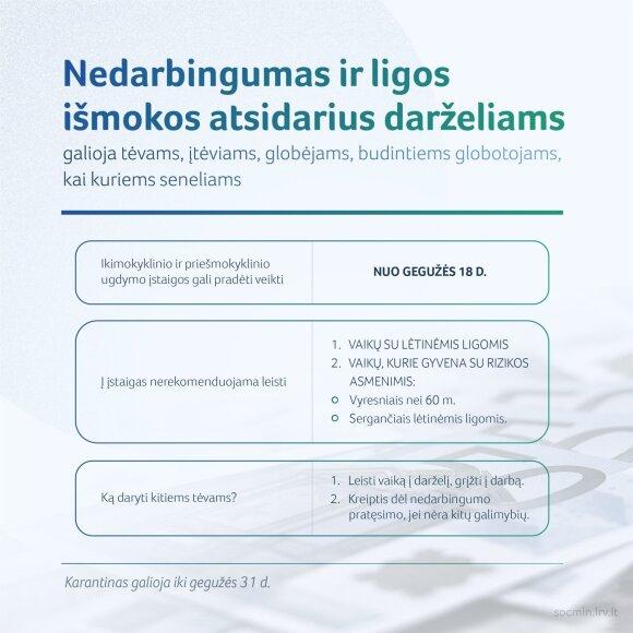 В Литве меняется порядок выдачи больничного в случае необходимости самоизолироваться