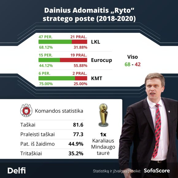 "Dainius Adomaitis ""Ryto"" klube / Montažas: SofaScore"