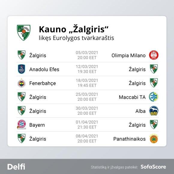 """Likęs """"Žalgirio"""" tvarkaraštis Eurolygoje"""