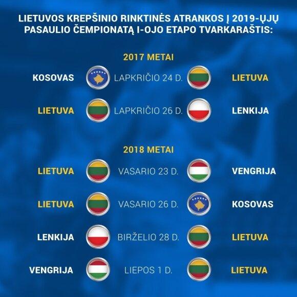 Lietuvos krepšinio rinktinės tvarkaraštis pasaulio čempionato atrankoje