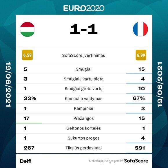 Euro 2020: Vengrija - Prancūzija. Statistika