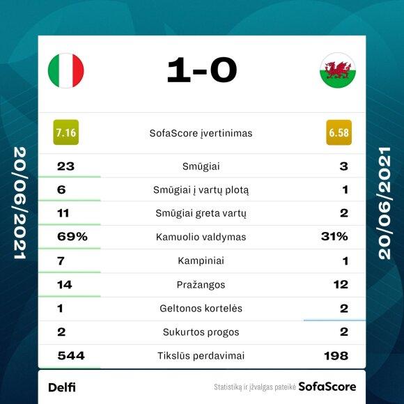 Statistika, Italija - Velsas