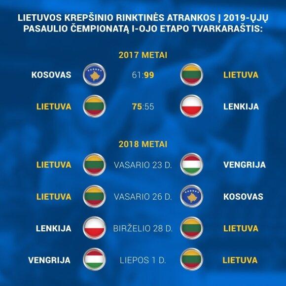 Pasaulio čempionato atrankos varžybų rezultatai ir tvarkaraštis