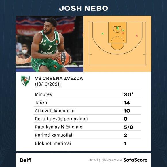 Josho Nebo statistika