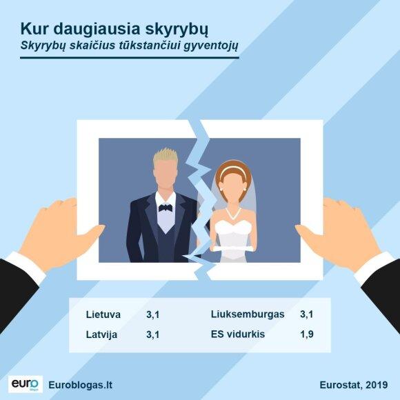 Lietuva pirmauja ES pagal skyrybų skaičių