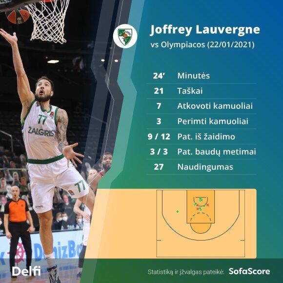 """Joffrey Lauvergne'as prieš """"Olympiakos"""""""