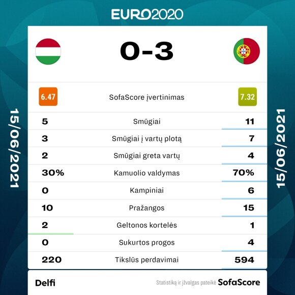 Euro 2020: Vengrija - Portugalija. Statistika