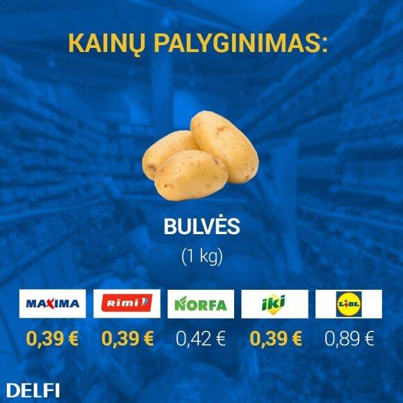 Pigiausių bulvių kainų palyginimas prekybos tinkluose