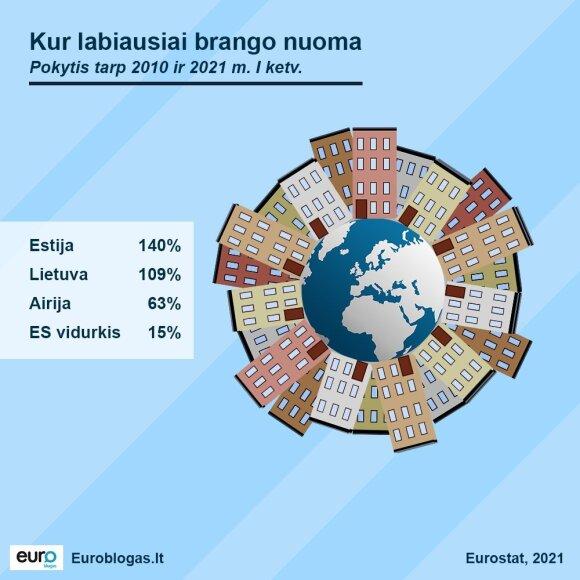 Per dešimtmetį nuomos kainos Lietuvoje padvigubėjo