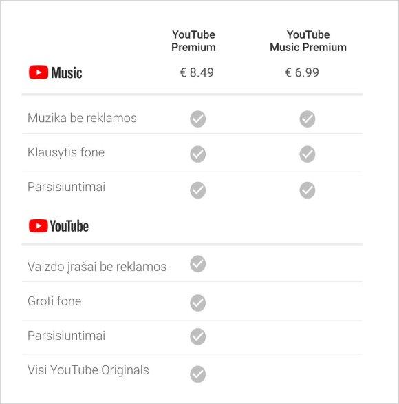 """YouTube Music"" jau Lietuvoje"