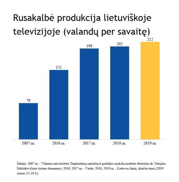 Rusakalbė produkcija Lietuvos televizijoje