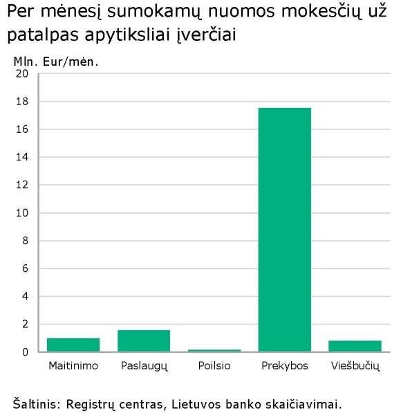 LB duomenys