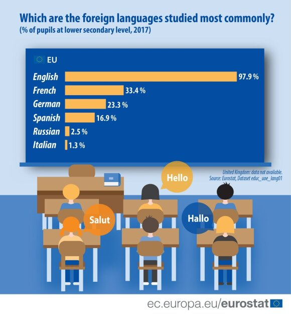 What languages are studied the most in the EU?
