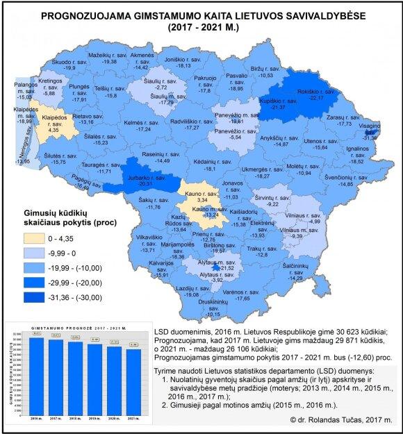 Prognozuojama gimstamumo kaita Lietuvos savivaldybėse (2017–2021 m.).