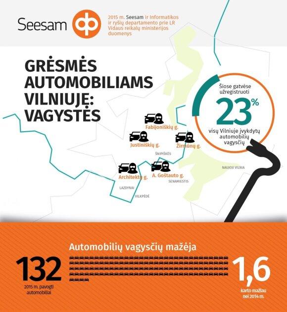 Automobilių saugumas Vilniuje