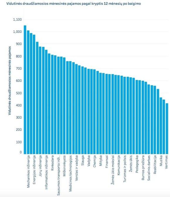 Vidutinės draudžiamosios pajamos praėjus metams po studijų baigimo (baigus pirmos pakopos kolegijines studijas 2017 m.)
