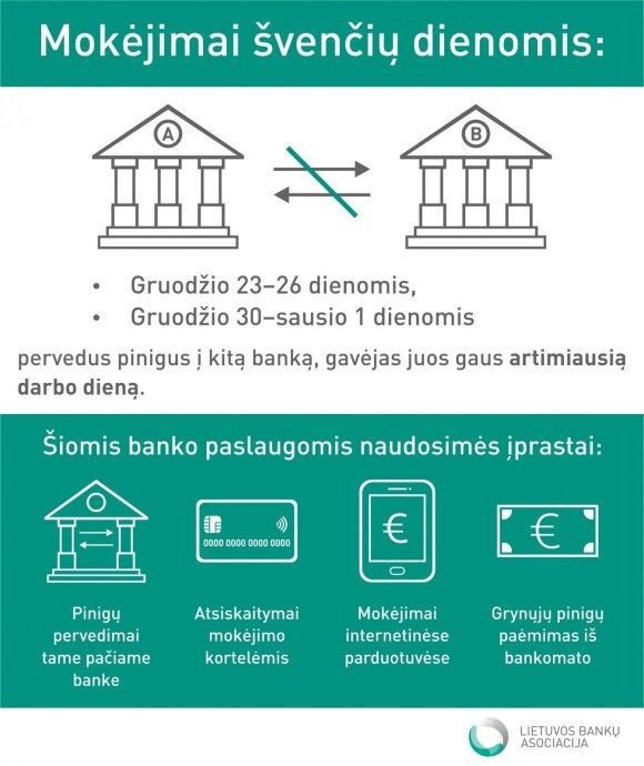 Tarpbankiniai mokėjimai švenčių metu, LBA iliust.