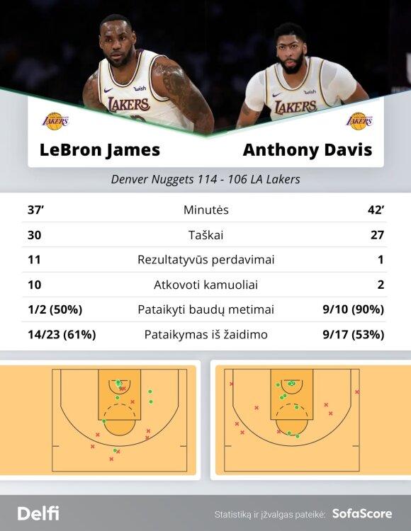 """LeBronas Jamesas ir Anthony Davisas rungtynėse su """"Nuggets"""""""