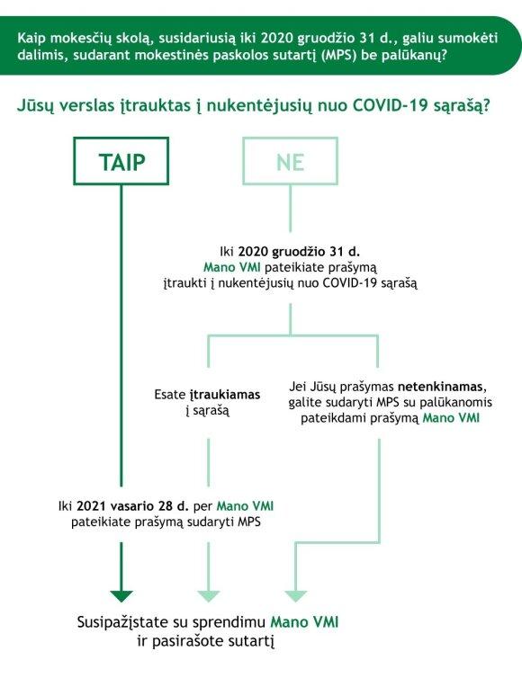 VMI informacija apie pagalbą verslui