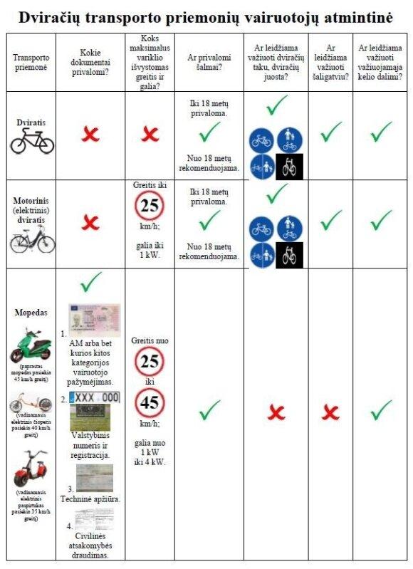 Atmintinė dviračių transporto priemonių vairuotojams