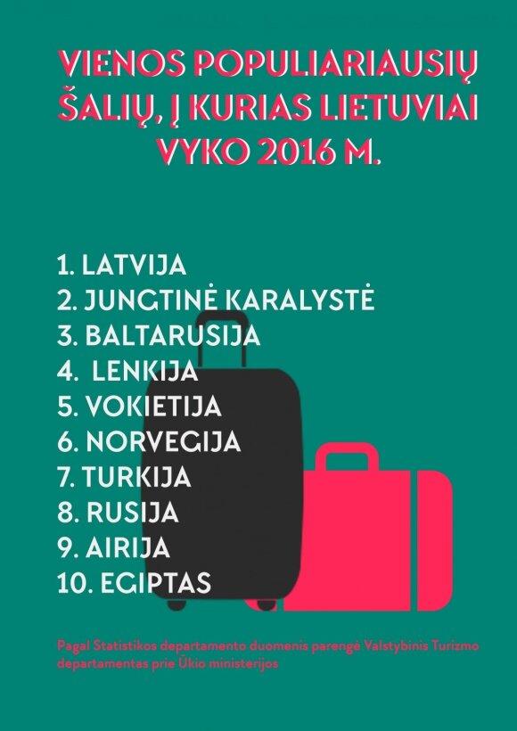 Įspėja planuojančius atostogas: socialiniuose tinkluose daugėja nelegalių kelionių organizatorių