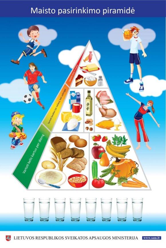Maisto pasirinkimo piramidė