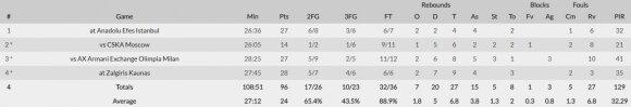 Lukos Dončičiaus statistika spalį