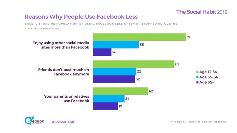 Feisbuke mažėja vartotojų: pasitraukę įvardija kelias priežastis