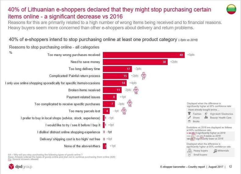 Ką daryti, kad pirkėjai nenustotų pirkti jūsų el. parduotuvėje?