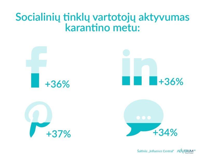 Soc. tinklų vartotojų aktyvumas