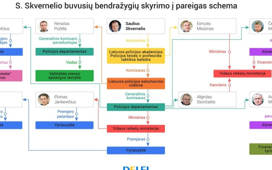 Skvernelis companions' scheme