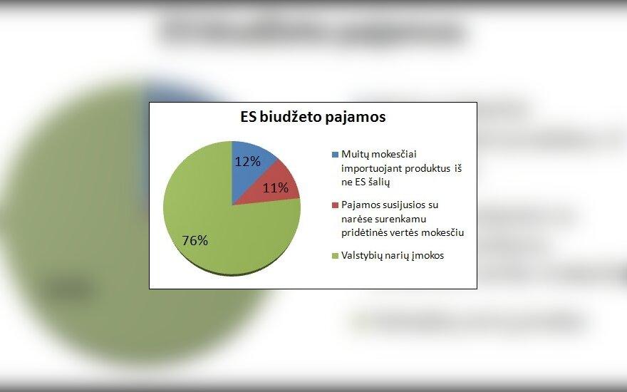 ES biudžeto pajamos